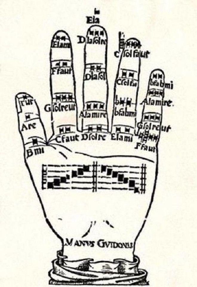SКто придумал названия семи нот и что они значат в переводе с латинского