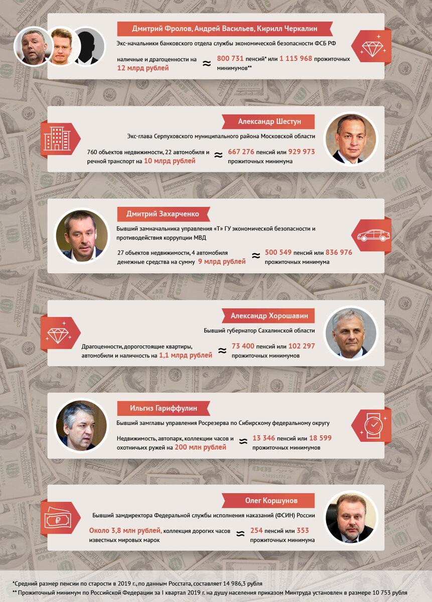 Сколько денег изъято в рамках громких уголовных дел с участием чиновников и представителей власти. россия