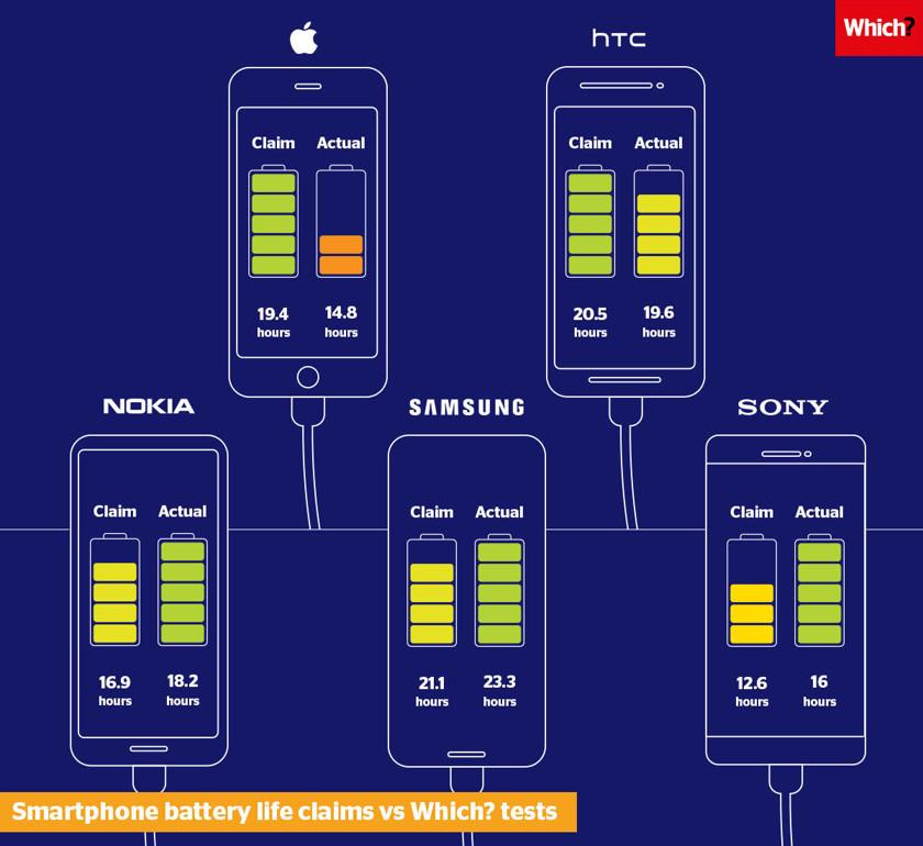 Apple и HTC завысили реальное время работы своих аккумуляторов аккумуляторы,гаджеты,смартфоны,советы,телефоны