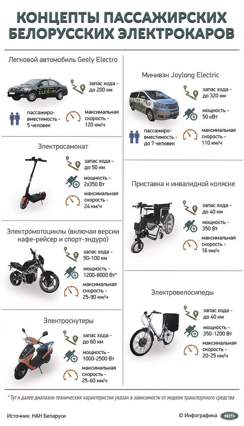 Лукашенко продемонстрировали автомобиль, способный конкурировать с Тесла