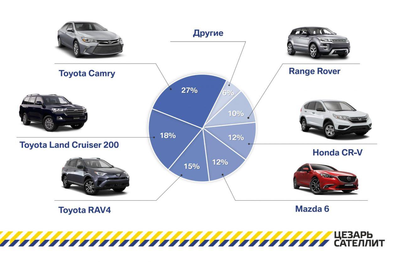 Японцы решили положить конец массовым угонам автомобилей Тойота и Лексус
