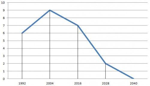 График жизни согласно дате рождения