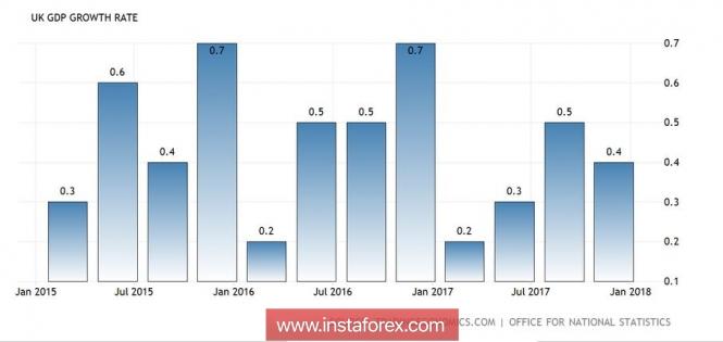 GBP/USD: судьба северного тренда в руках Терезы Мэй
