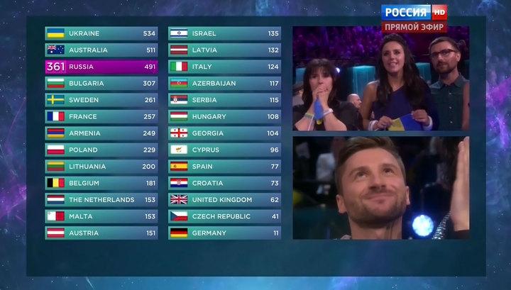 Сергей Лазарев занял третье место на конкурсе «Евровидение-2016», уступив Джамале
