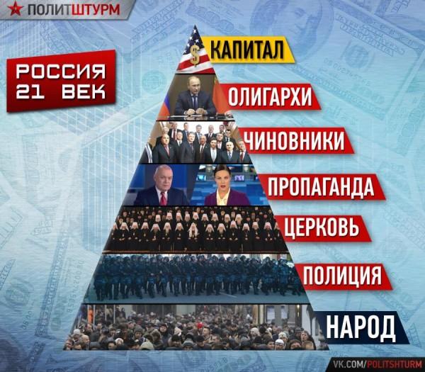 В чем вся беда российской элитарной власти