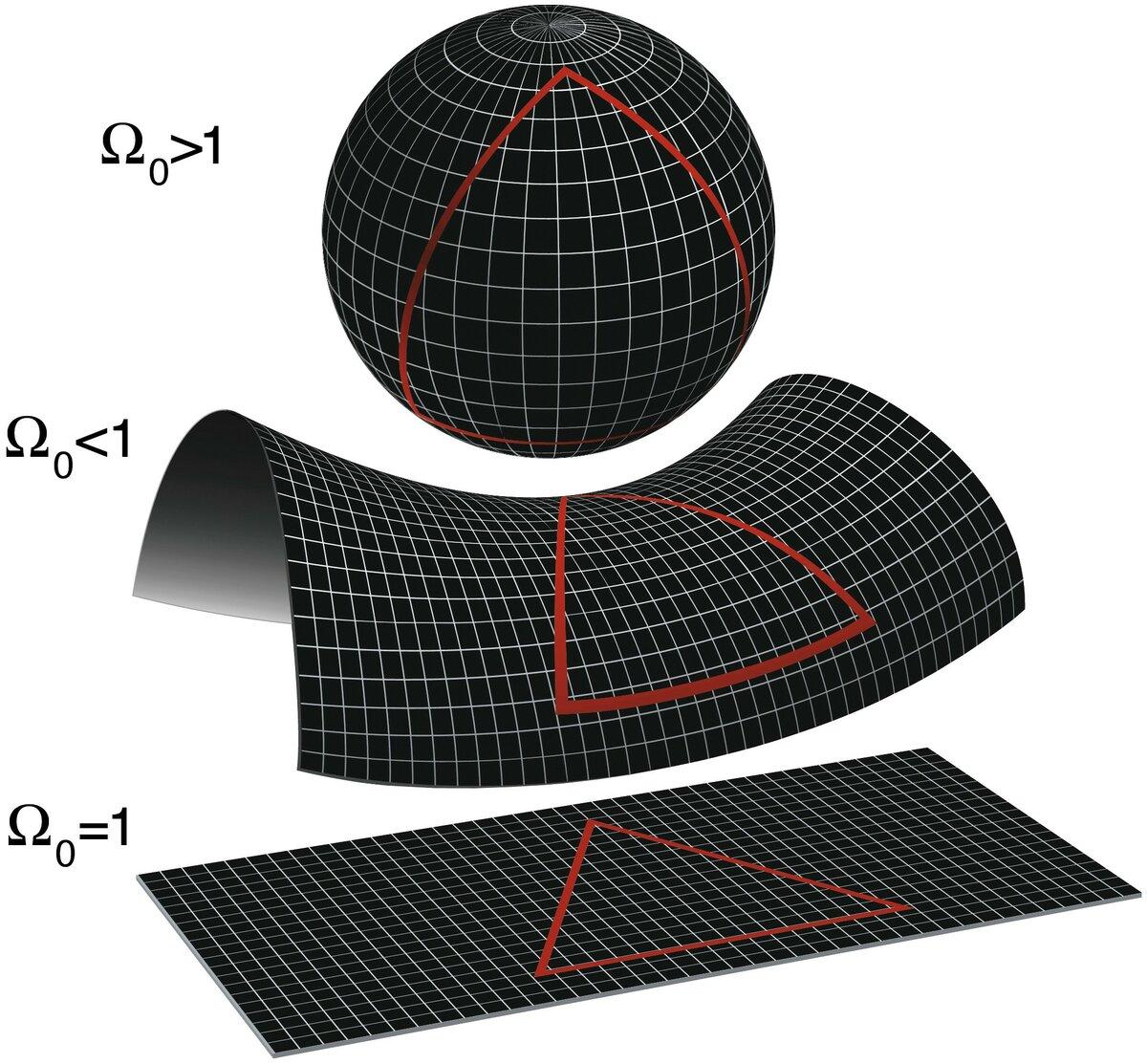 Двумерное пространство с положительной кривизной (вверху), отрицательной (посередине), плоское — внизу.
