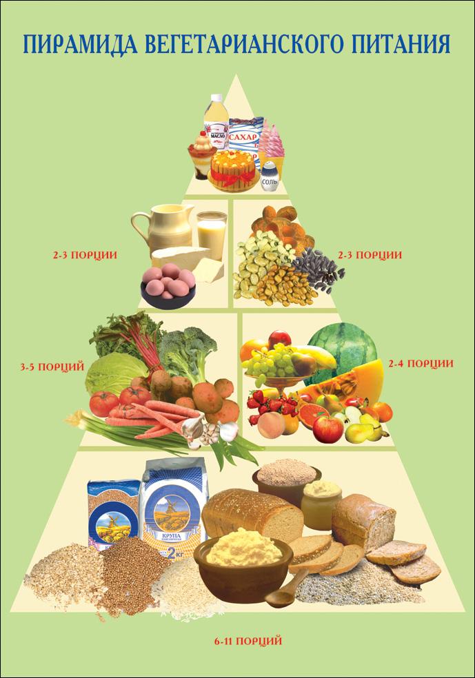 Как сбалансировать вегетарианскую диету
