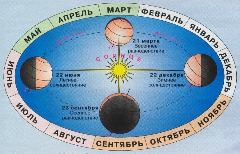 День пересечения Солнцем экватора из южного полушария в северное - это День весеннего равноденствия