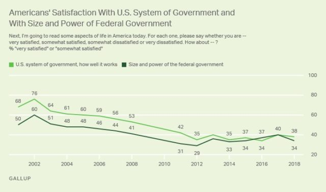 U.S. Satisfaction With the Government Remains Low