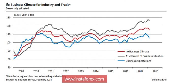 ЕЦБ обеспокоен, а рубль - нет