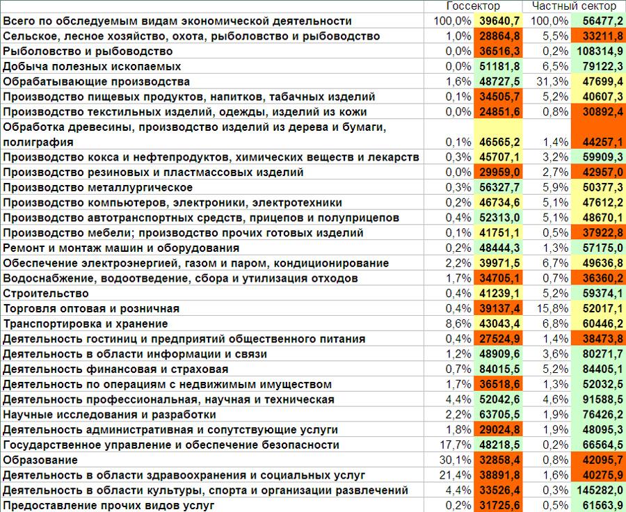 О суровой правде про российские зарплаты