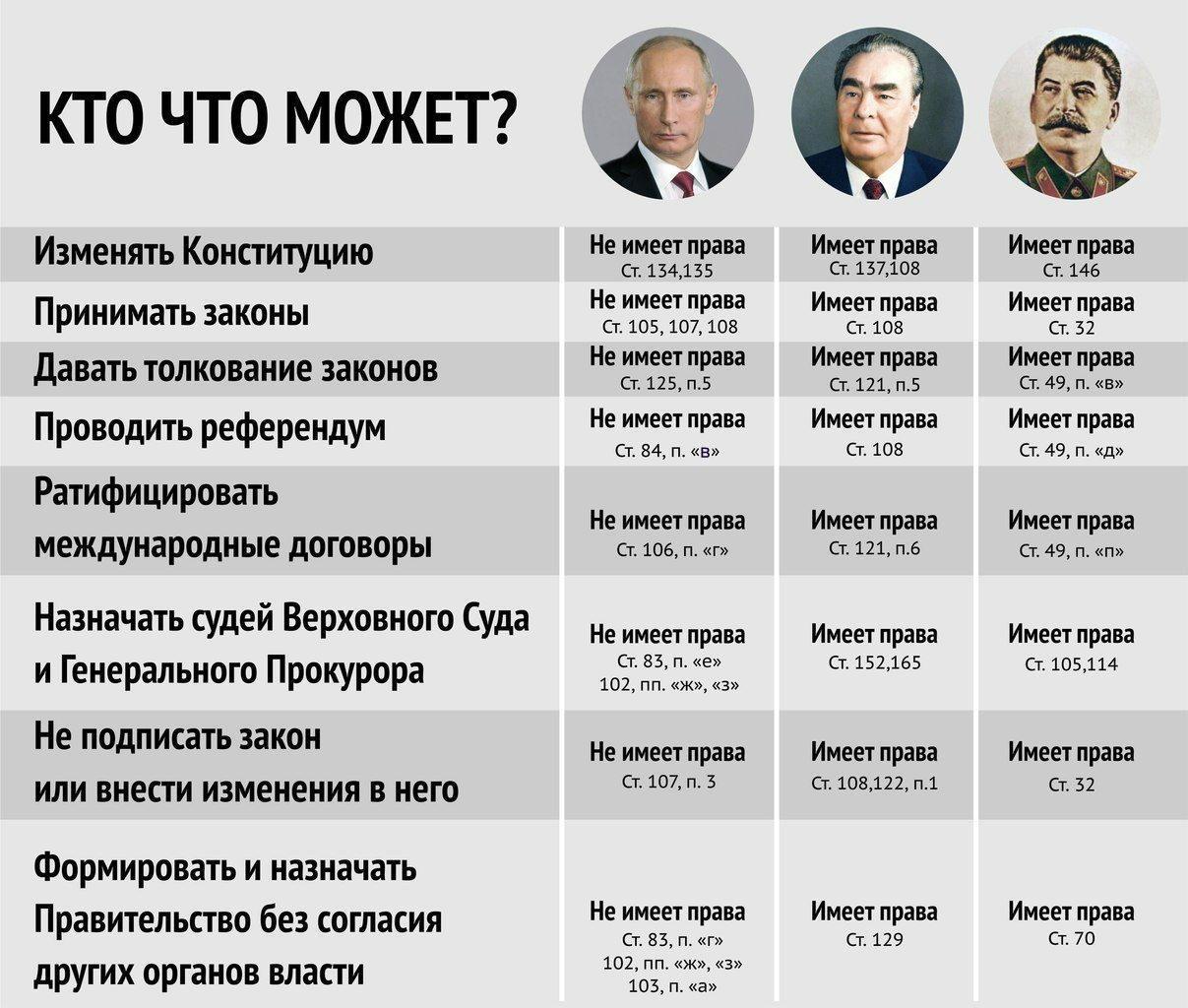 Полномочия президента Россий…