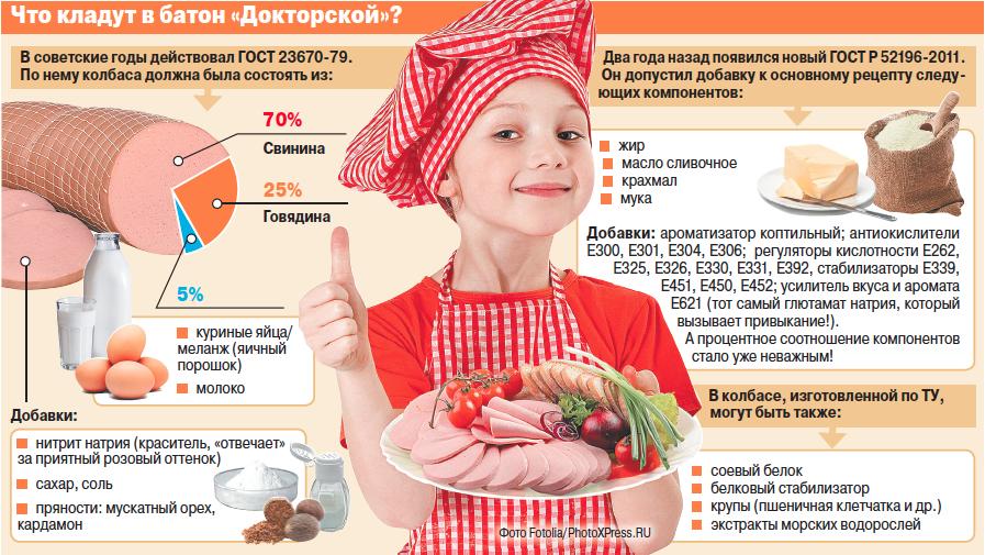 Из чего делают самую популярную варёную колбасу: результаты экспертизы