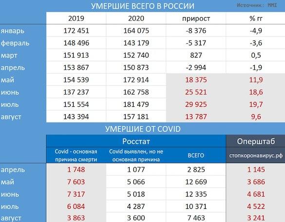 Уволенный из Росстата демограф предсказал России рекордную в Европе смертность от Covid коронавирус,общество,россияне,росстат