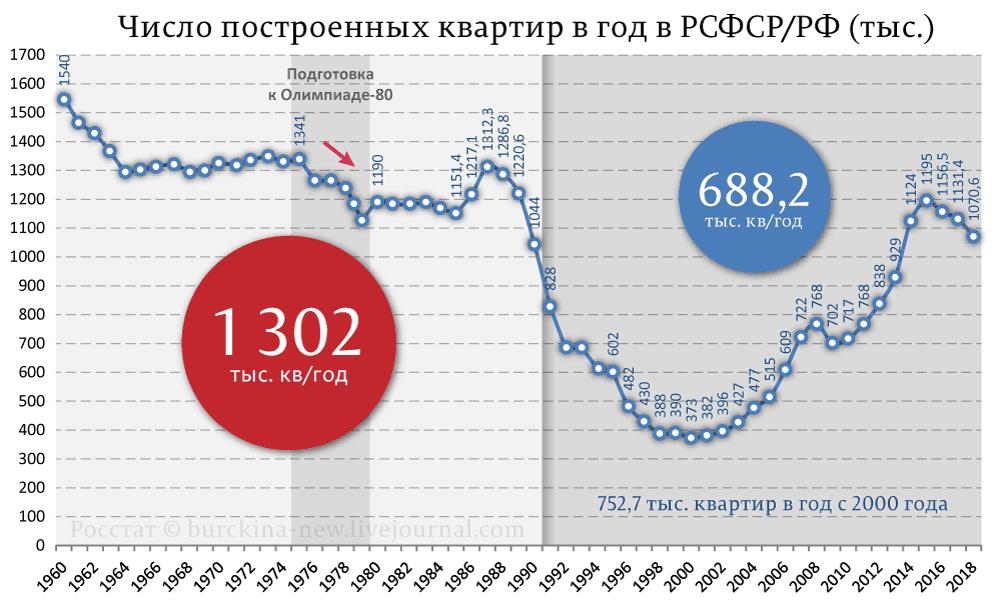 Размер коммунальных платежей при Брежневе и при Путине рублей, которые, месяц, выросла, коммунальных, платежей, январь, Квартплата, изменились, отопление, канализация, горячая, коммунальные, копеек, Итого, коммуналка, выглядит, полезно, больше, платежи
