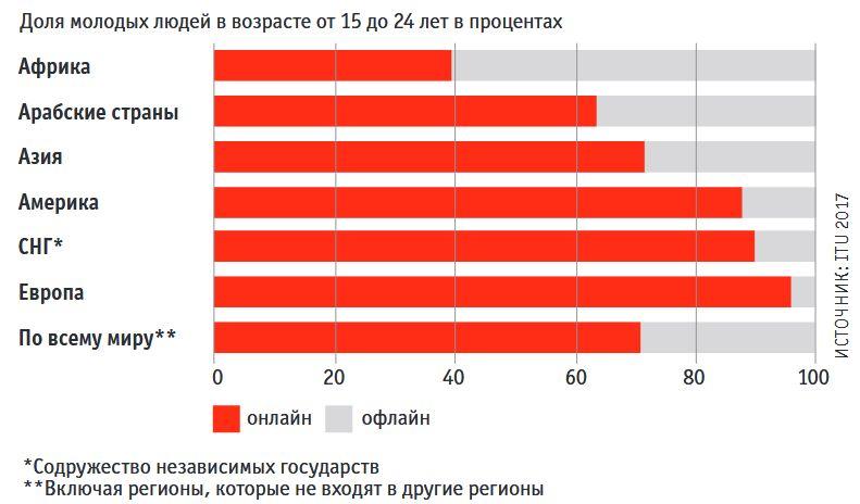 Доля пользователей Интернета в возрасте от 15 до 24 лет по всему миру сильно разнится. А те, кто не пользуется, обделены вдвойне