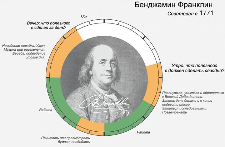 Rasporyadok-dnya-Bendzhamin-Franklin