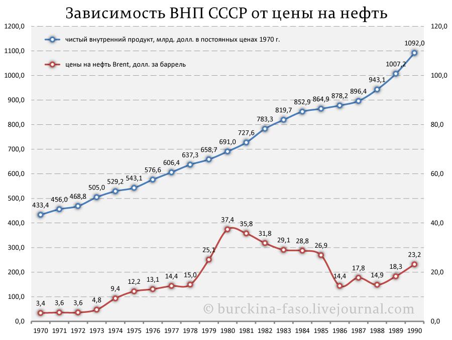 Сидел ли СССР на нефтяной игле?