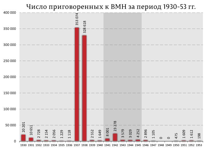 Сверхсмертность 90-ых и нулевых в пересчете на репрессии 1937-38 годов.