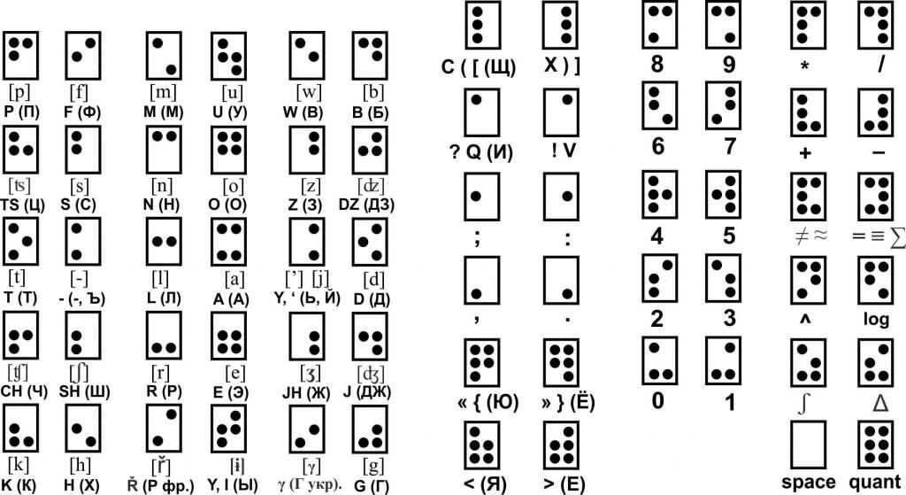 Интуитивно понятный унифицированный рельефно-точечный шрифт Симметрица Брайля-Макеева