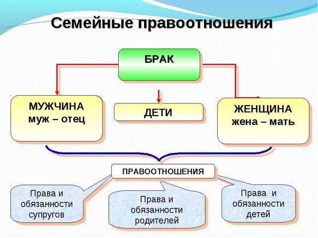 Семейные правоотношения