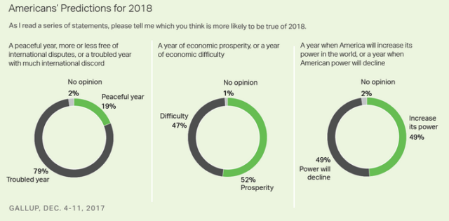 Americans Predict International Strife for 2018