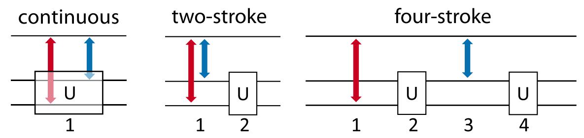 КПД квантового теплового двигателя впервые превысил максимальный КПД классического двигателя