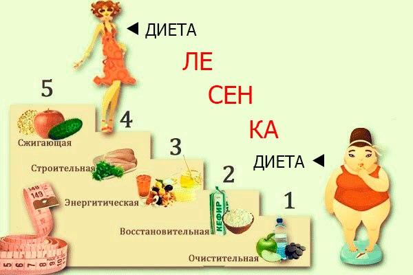 Пятидневная диета по ступенькам