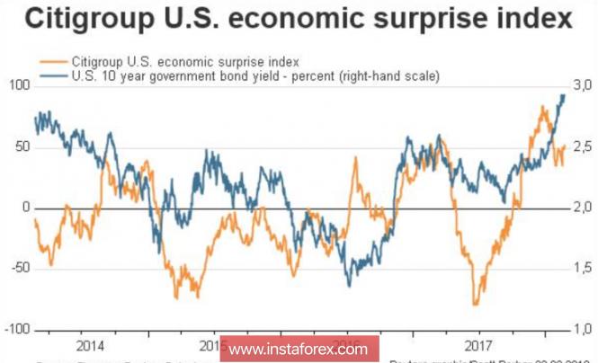 Три причины продать евро