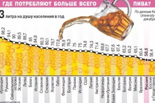 Где потребляют больше всего пива?