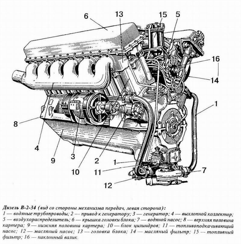 O motor diesel V-12 do T-34