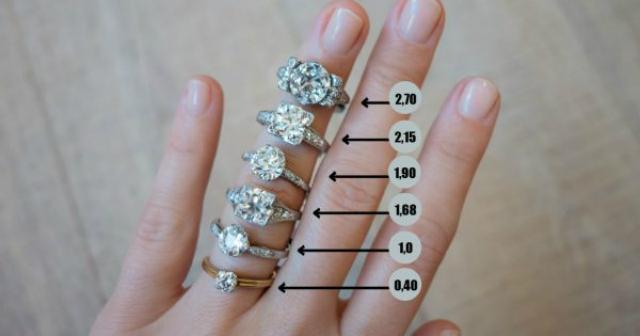 Не дай обмануть себя в ювелирном! 12 советов, как правильно выбрать кольцо с драгоценным камнем.