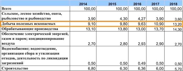 Российская экономика свирепа как никогда Россия,россияне,экономика