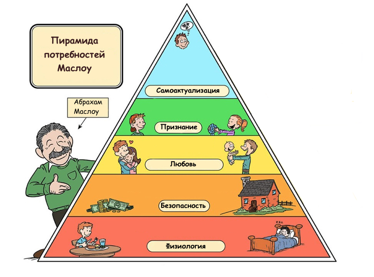 Спиральная динамика VS пирамида Маслоу. Что применимо на практике?