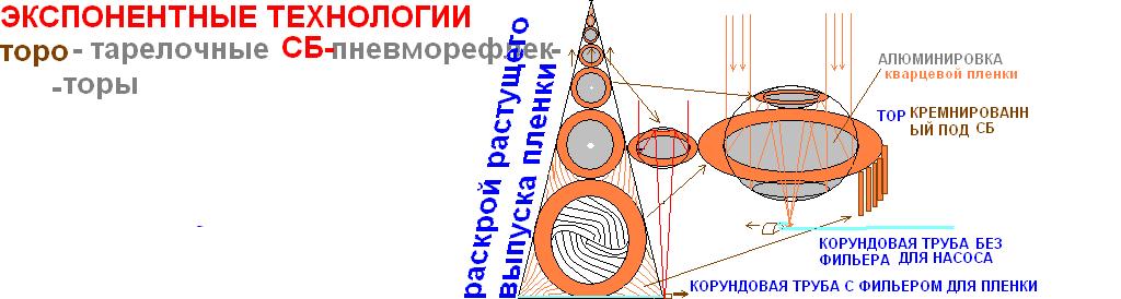 Тортарелочные Пневморефлекторы