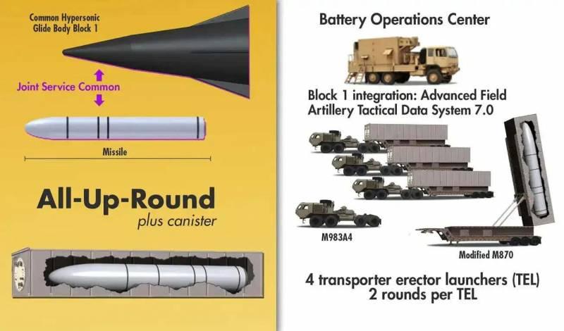 В США раскрыли данные по наземному гиперзвуковому комплексу Техно
