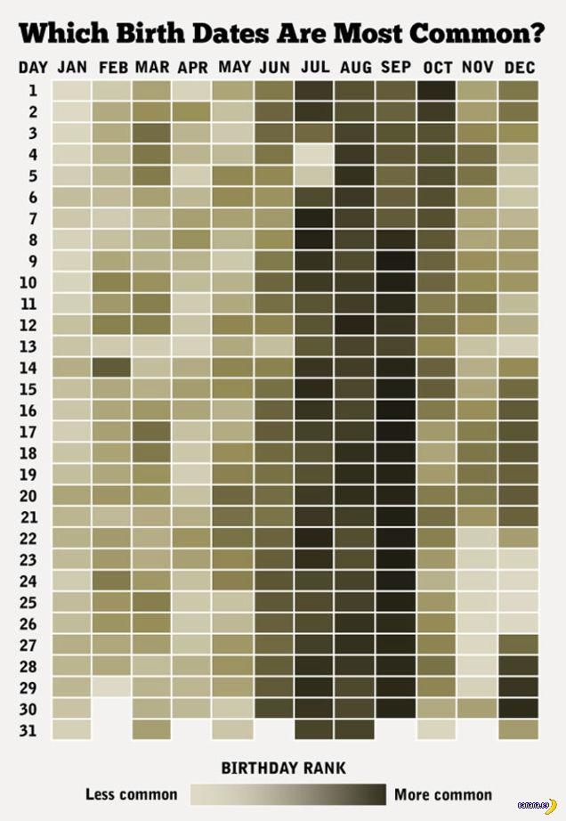 Дни рождения и их частота