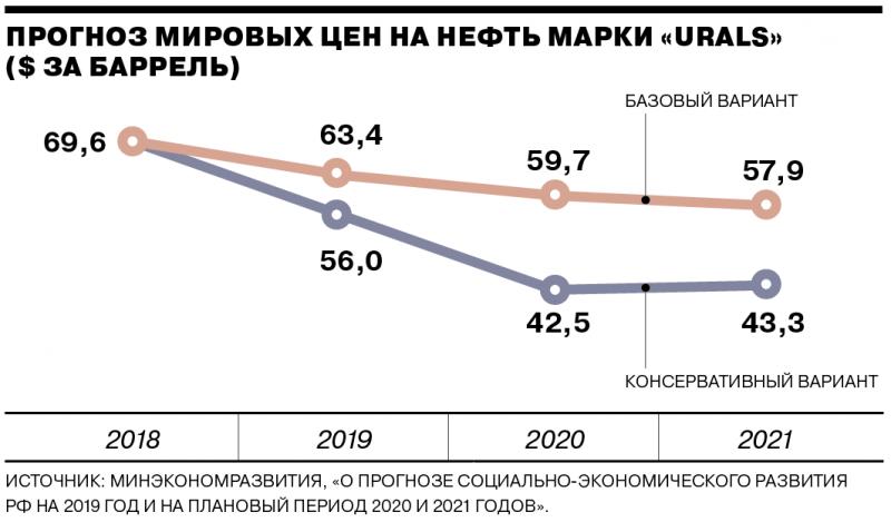 Мнение с Запада: Россия блефует о своей экономической мощи
