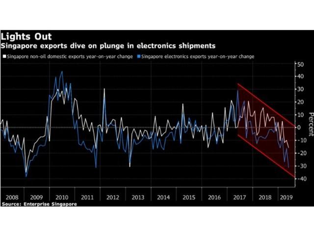 В шахте мировой экономики сдохла канарейка