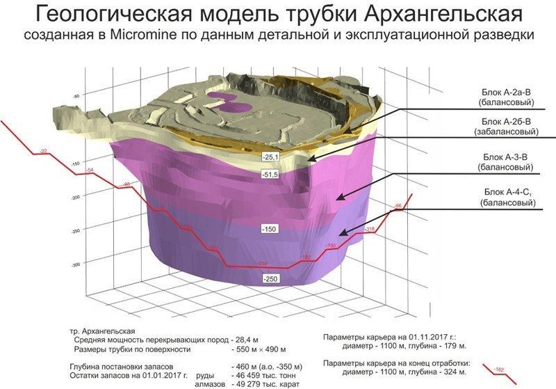 Как добывают алмазы под Архангельском алмазы, добыча., факты