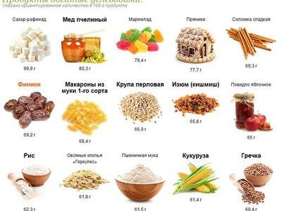 В каких продуктах содержатся углеводы