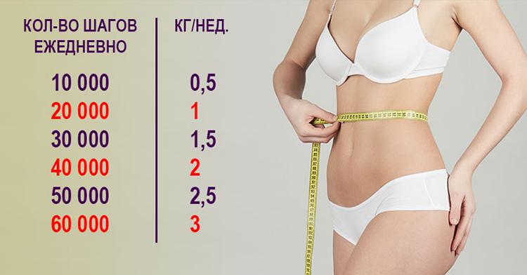 Расчет Шагов Для Похудения. Сколько в день нужно пройти шагов, чтобы похудеть