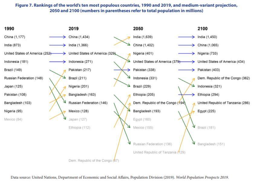 ООН сообщила, что к 2100 году больше половины рожденных будут неграми