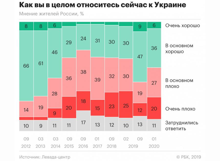 О феноменальных плодах одной русофобской политики власть,общество,политика,россияне,США,Украина