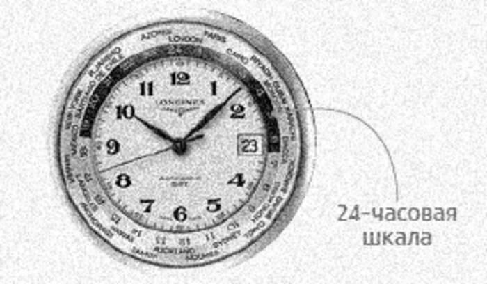 Наручные часы: 7 самых необычных функций часов, время, только, времени, очень, число, часах, конце, механизма, количество, индикатор, мирового, который, имеет, месяцев, наручных, убегают, корректировке, будут, передачу