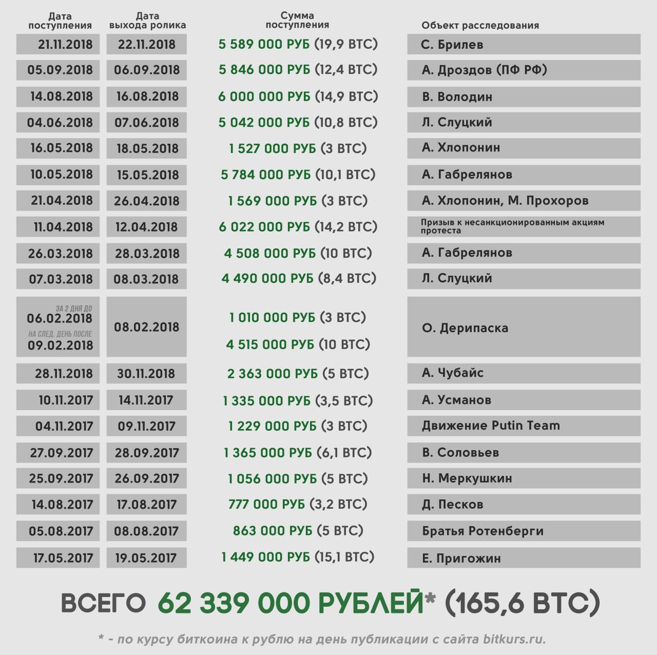 История одного обмана: эксперты об источниках финансирования Навального