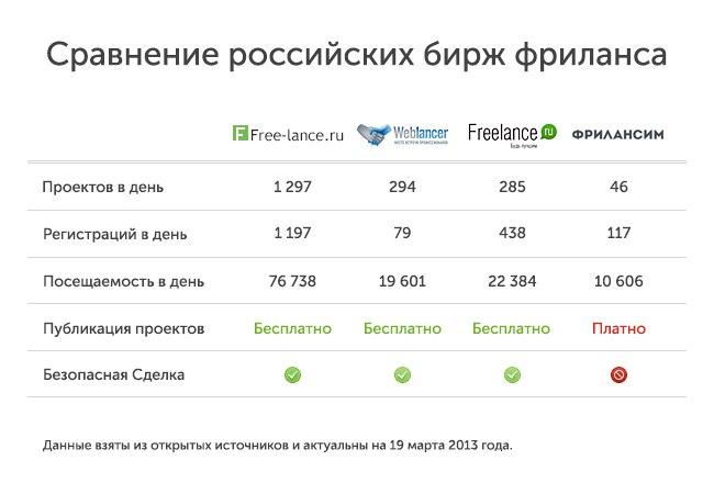 Рейтинг сайтов фриланса россия чем заработать фрилансеру деньги в интернете