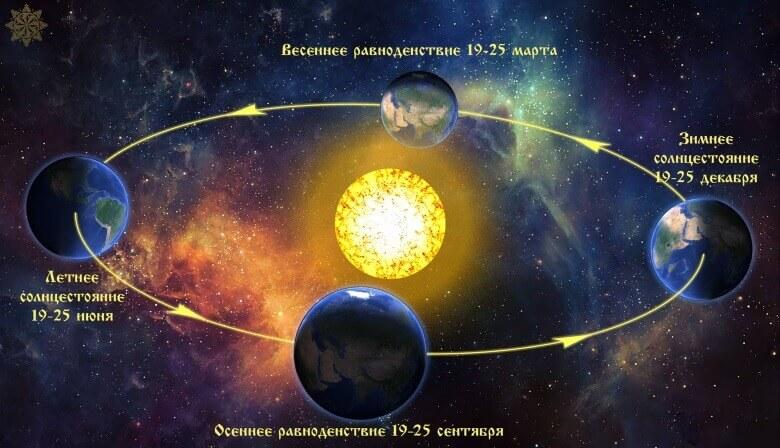 Важные даты в жизни природы и астрологии - дни равноденствия и солнцестояния