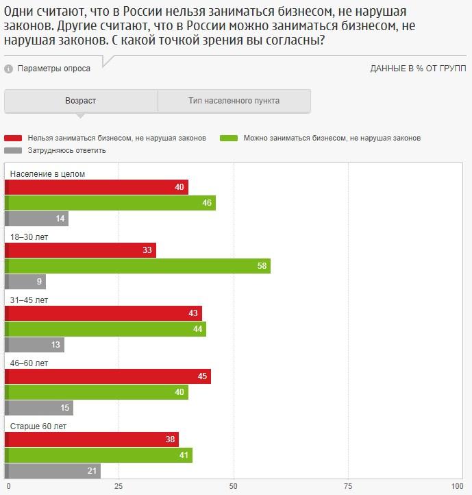 Нужен ли россиянам бизнес? бизнес,общество,россияне