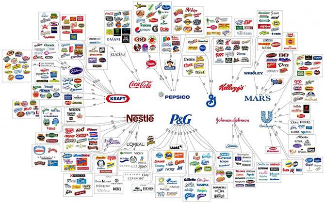 10 корпораций, которые контролируют мир нашего потребления